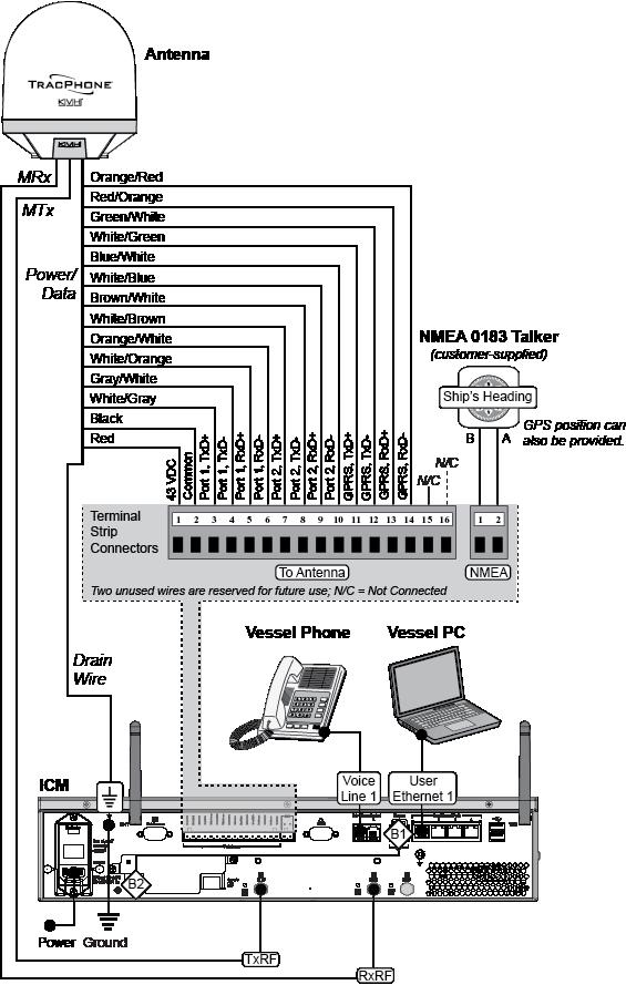 [DIAGRAM_3NM]  Wiring Diagram | Icm Wiring Diagram |  | KVH Industries, Inc.